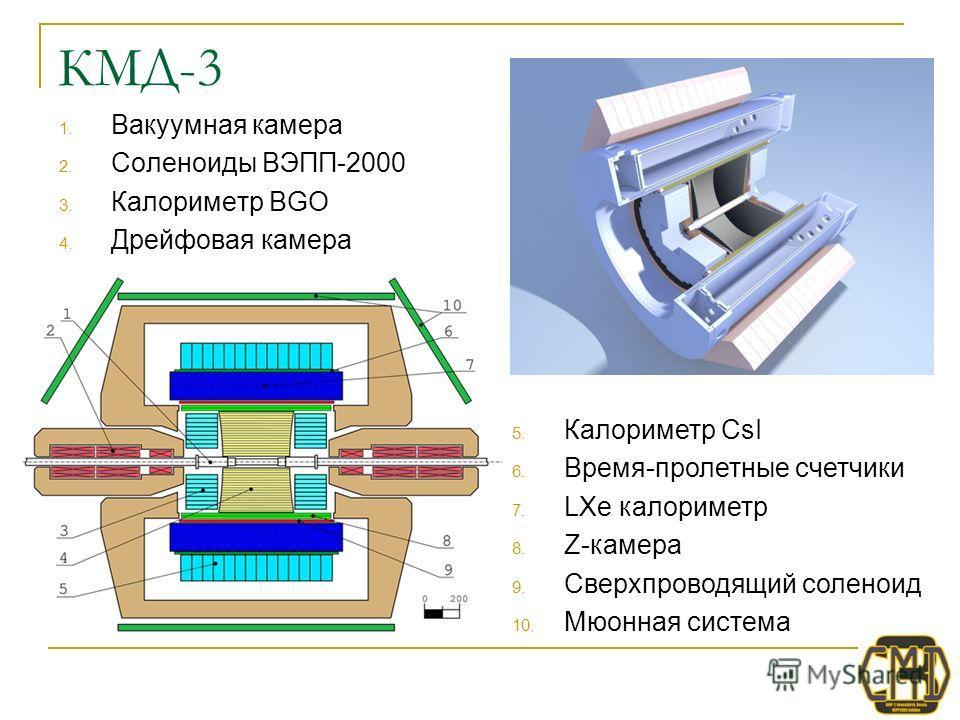 КМД-3 1. Вакуумная камера 2. Соленоиды ВЭПП-2000 3. Калориметр BGO 4. Дрейфовая камера 1. Ярмо магнита 2. Соленоиды ВЭПП-2000 3. Калориметр BGO 4. Дрейфовая камера 5. Калориметр CsI 6. Время-пролетные счетчики 7. LXe калориметр 8. Z-камера 9. Сверхпр