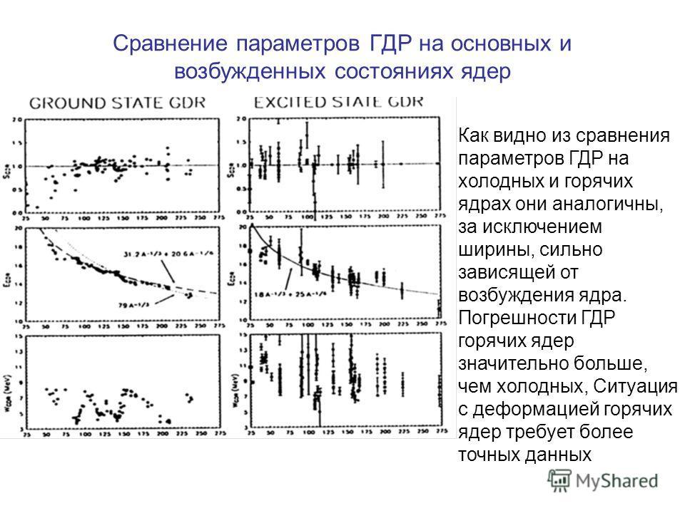 Сравнение параметров ГДР на основных и возбужденных состояниях ядер Как видно из сравнения параметров ГДР на холодных и горячих ядрах они аналогичны, за исключением ширины, сильно зависящей от возбуждения ядра. Погрешности ГДР горячих ядер значительн
