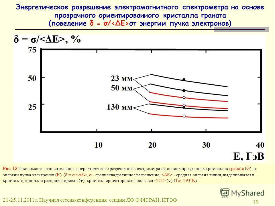 Энергетическое разрешение электромагнитного спектрометра на основе прозрачного ориентированного кристалла граната (поведение δ = σ/ от энергии пучка электронов) Рис. 15 Зависимость относительного энергетического разрешения спектрометра на основе проз