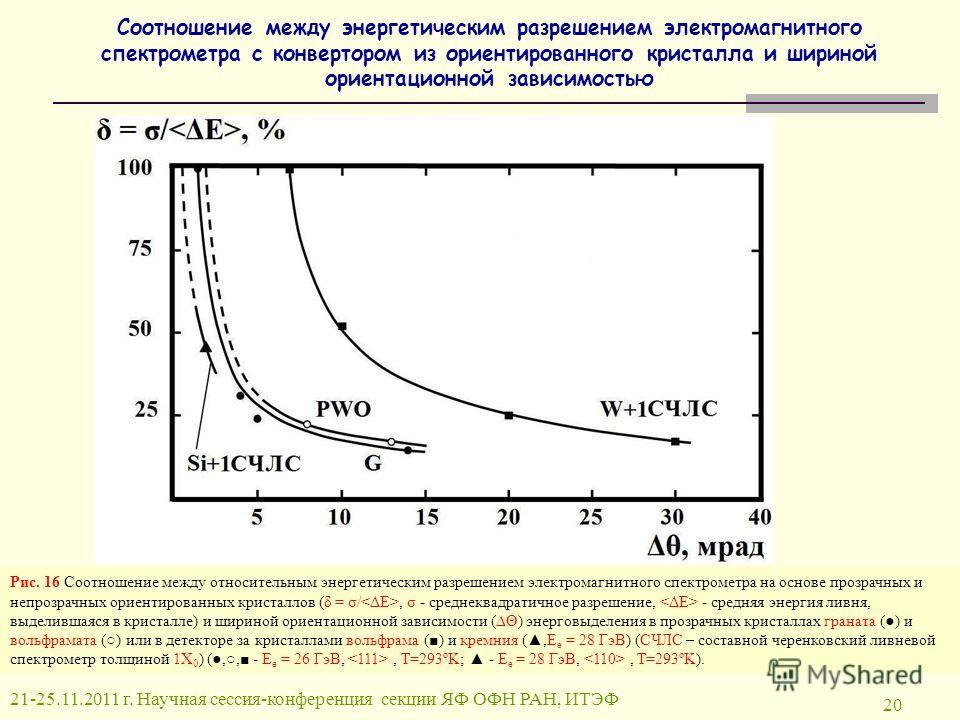 Соотношение между энергетическим разрешением электромагнитного спектрометра с конвертором из ориентированного кристалла и шириной ориентационной зависимостью 20 Рис. 16 Соотношение между относительным энергетическим разрешением электромагнитного спек