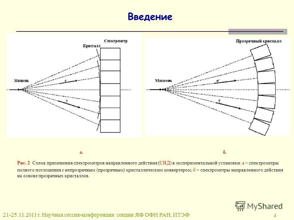 4 Введение а. б. Рис. 2 Схема применения спектрометров направленного действия (СНД) в экспериментальной установки: а – спектрометры полного поглощения с непрозрачным (прозрачным) кристаллическим конвертером; б – спектрометры направленного действия на