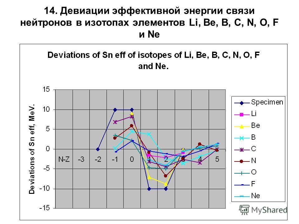 14. Девиации эффективной энергии связи нейтронов в изотопах элементов Li, Be, B, C, N, O, F и Ne