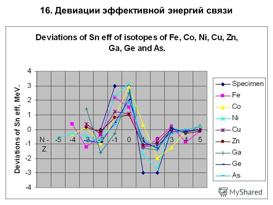 16. Девиации эффективной энергий связи