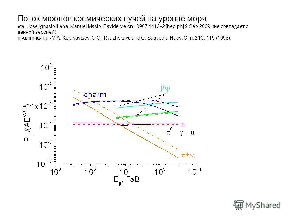 Поток мюонов космических лучей на уровне моря eta- Jose Ignasio Illana, Manuel Masip, Davide Meloni, 0907.1412v2 [hep-ph] 9 Sep 2009 (не совпадает с данной версией) pi-gamma-mu - V.A. Kudryavtsev, O.G. Ryazhskaya and O. Saavedra,Nuov. Cim. 21C, 119 (