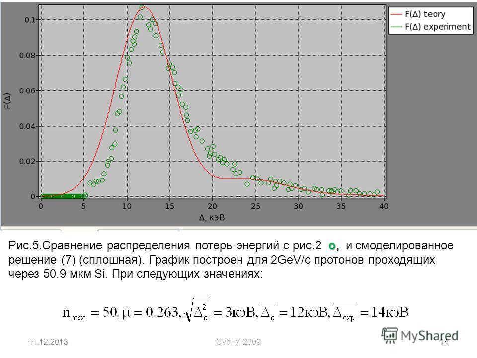 11.12.2013СурГУ, 2009 14 o, Рис.5.Сравнение распределения потерь энергий с рис.2 o, и смоделированное решение (7) (сплошная). График построен для 2GeV/c протонов проходящих через 50.9 мкм Si. При следующих значениях: