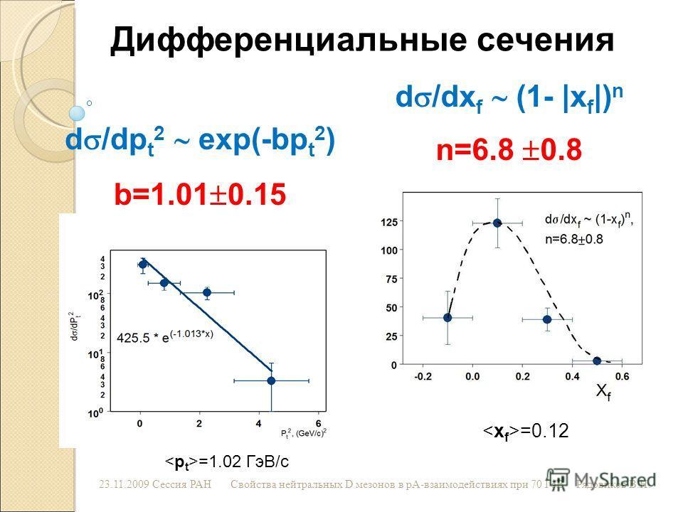 23.11.2009 Сессия РАНСвойства нейтральных D мезонов в рА-взаимодействиях при 70 ГэВРядовиков В.Н. d /dp t 2 exp(-bp t 2 ) b=1.01 0.15 Дифференциальные сечения d /dx f (1- |x f |) n n=6.8 0.8 =0.12 =1.02 ГэВ/с