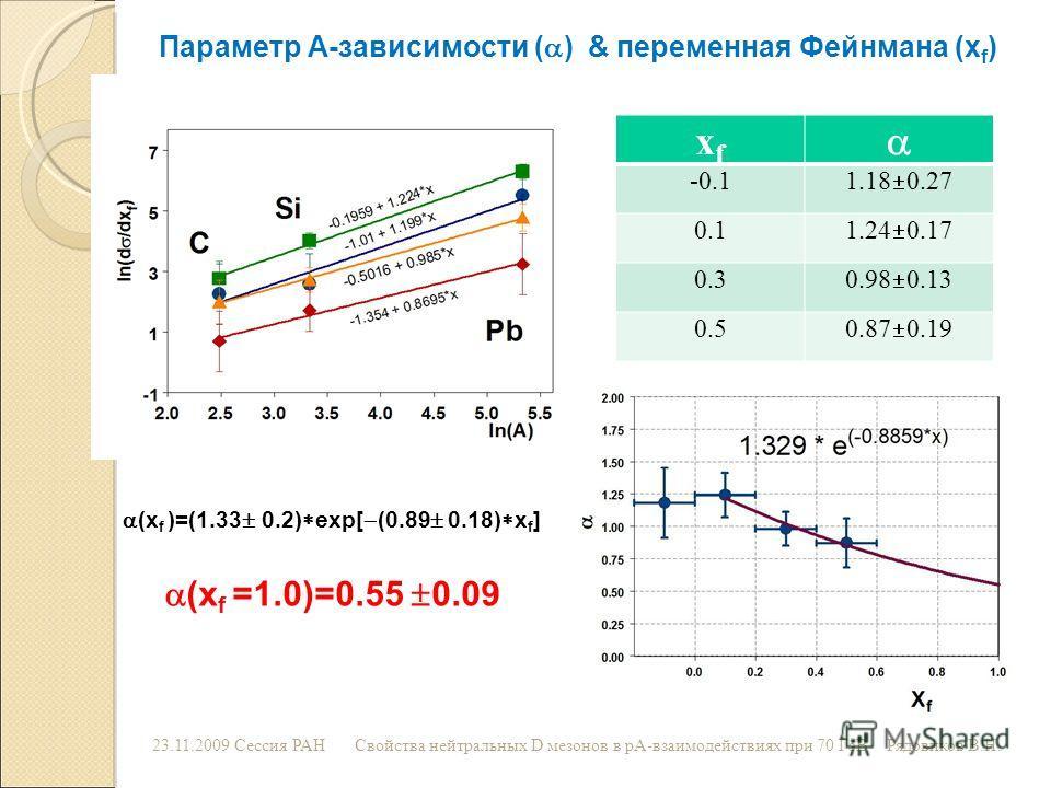 23.11.2009 Сессия РАНСвойства нейтральных D мезонов в рА-взаимодействиях при 70 ГэВРядовиков В.Н. Параметр А-зависимости ( ) & переменная Фейнмана (x f ) xfxf -0.1 1.18 0.27 0.1 1.24 0.17 0.3 0.98 0.13 0.5 0.87 0.19 (x f )=(1.33 0.2) exp[ (0.89 0.18)