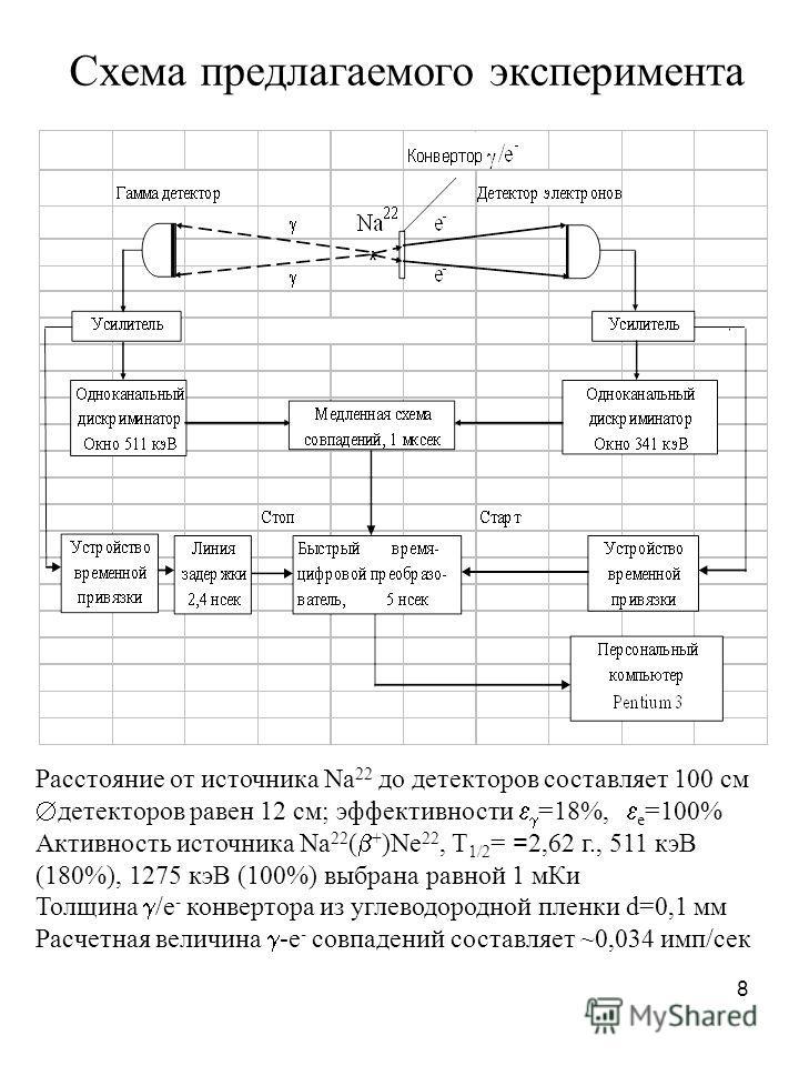 8 Схема предлагаемого эксперимента Расстояние от источника Na 22 до детекторов составляет 100 см Æ детекторов равен 12 см; эффективности =18%, e =100% Активность источника Na 22 ( + )Ne 22, T 1/2 = = 2,62 г., 511 кэВ (180%), 1275 кэВ (100%) выбрана р