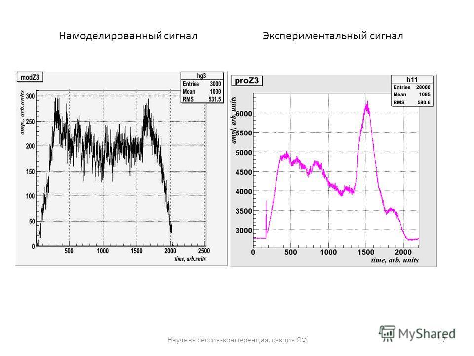 Намоделированный сигнал Экспериментальный сигнал Научная сессия-конференция, секция ЯФ17