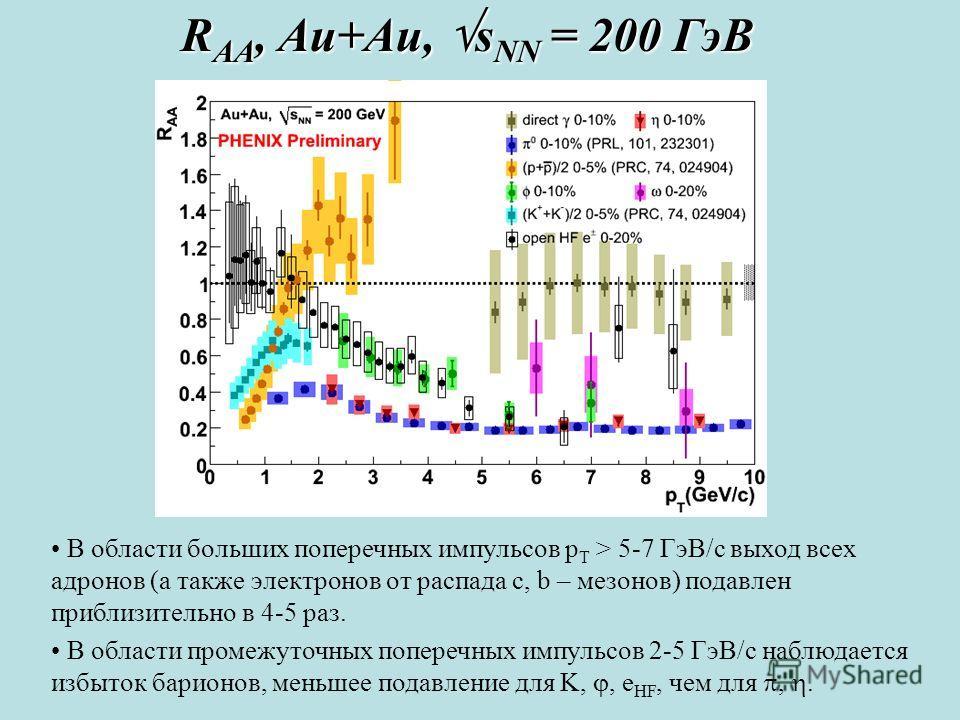 R AA, Au+Au, s NN = 200 ГэВ В области больших поперечных импульсов p T > 5-7 ГэВ/с выход всех адронов (а также электронов от распада c, b – мезонов) подавлен приблизительно в 4-5 раз. В области промежуточных поперечных импульсов 2-5 ГэВ/с наблюдается