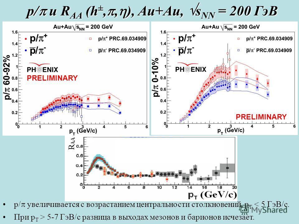 PRELIMINARY p/ увеличивается с возрастанием центральности столкновений, p T < 5 ГэВ/с. При p T > 5-7 ГэВ/с разница в выходах мезонов и барионов исчезает. PRELIMINARY p/ и R AA (h ±,, ), Au+Au, s NN = 200 ГэВ