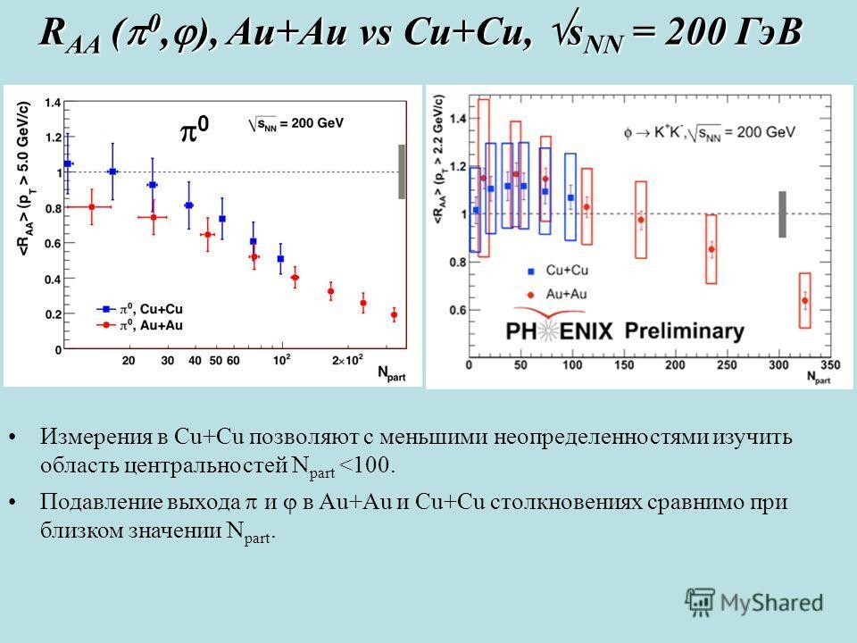 0 Измерения в Cu+Cu позволяют с меньшими неопределенностями изучить область центральностей N part