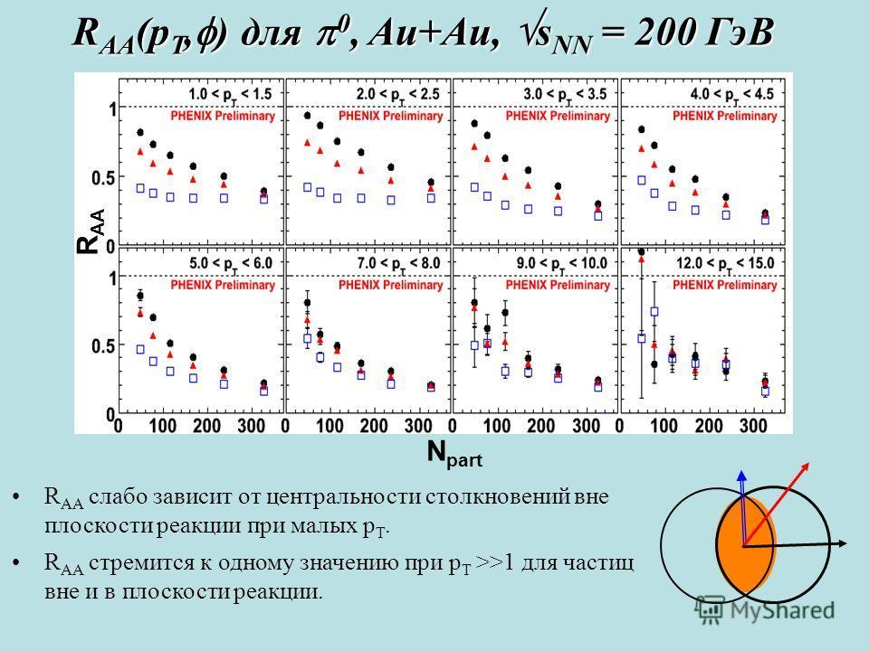 N part R AA R AA (p T, ) для 0, Au+Au, s NN = 200 ГэВ R AA слабо зависит от центральности столкновений вне плоскости реакции при малых p T. R AA стремится к одному значению при p T >>1 для частиц вне и в плоскости реакции.