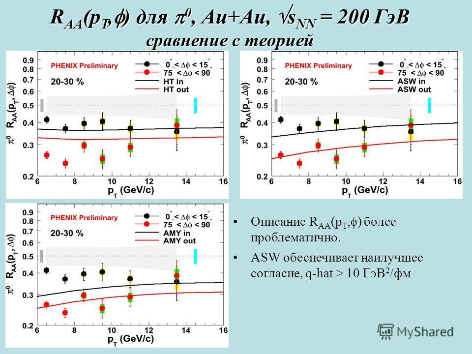 R AA (p T, ) для 0, Au+Au, s NN = 200 ГэВ сравнение с теорией Описание R AA (p T, ) более проблематично. ASW обеспечивает наилучшее согласие, q-hat > 10 ГэВ 2 /фм