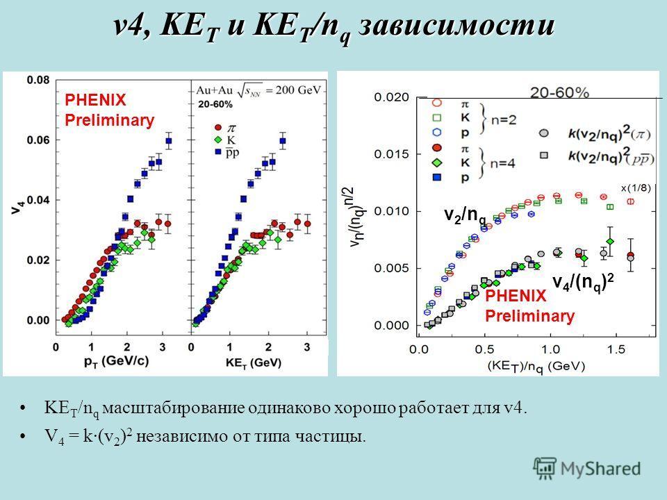 PHENIX Preliminary v 2 /n q v 4 /(n q ) 2 KE T /n q масштабирование одинаково хорошо работает для v4. V 4 = k·(v 2 ) 2 независимо от типа частицы. v4, KE T и KE T /n q зависимости