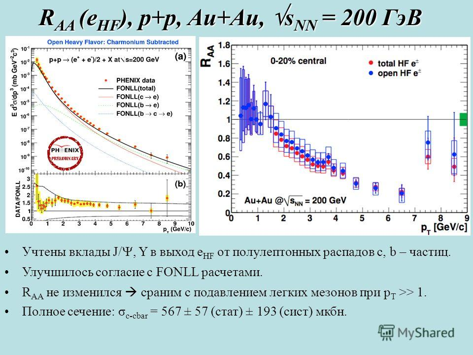 R AA (e HF ), p+p, Au+Au, s NN = 200 ГэВ Учтены вклады J/, Y в выход e HF от полулептонных распадов c, b – частиц. Улучшилось согласие с FONLL расчетами. R AA не изменился сраним с подавлением легких мезонов при p T >> 1. Полное сечение: σ c-cbar = 5