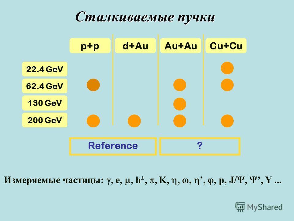 Сталкиваемые пучки p+pd+AuAu+AuCu+Cu 200 GeV 130 GeV 62.4 GeV 22.4 GeV Reference? Измеряемые частицы:, e,, h ±,, K,,,,, p, J/,, Y...
