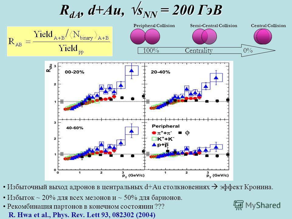 R dA, d+Au, s NN = 200 ГэВ Peripheral CollisionCentral CollisionSemi-Central Collision 100% Centrality 0% Избыточный выход адронов в центральных d+Au столкновениях эффект Кронина. Избыток ~ 20% для всех мезонов и ~ 50% для барионов. Рекомбинация парт