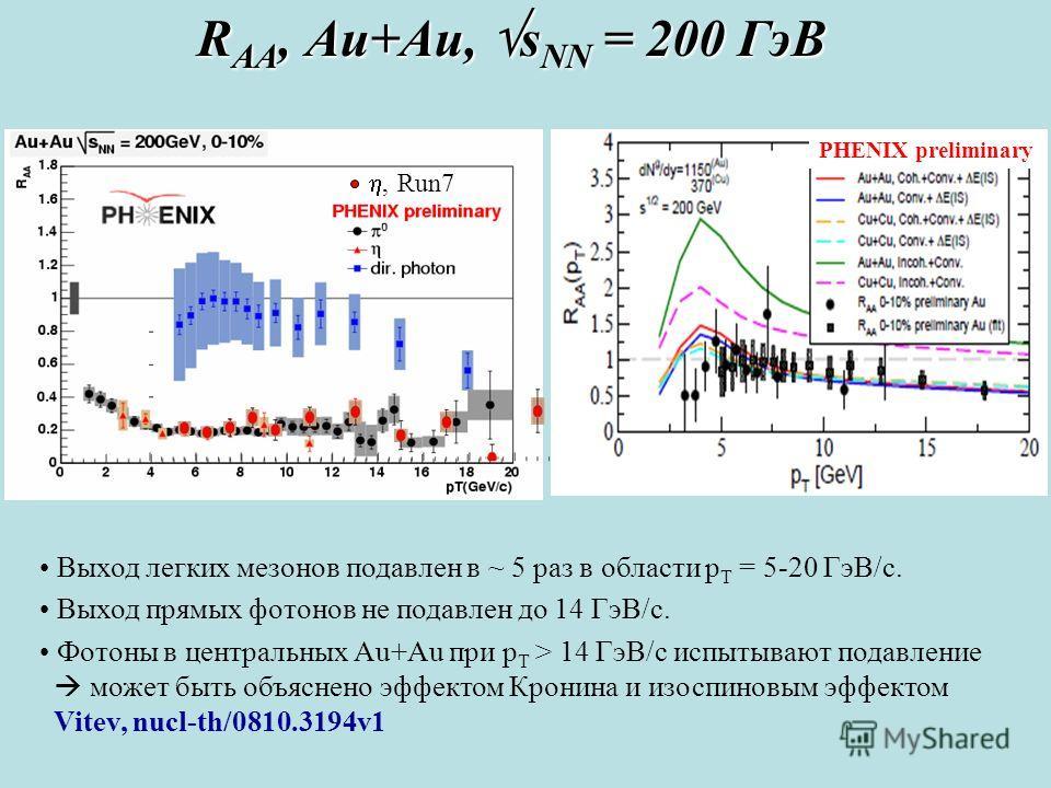 R AA, Au+Au, s NN = 200 ГэВ Выход легких мезонов подавлен в ~ 5 раз в области p T = 5-20 ГэВ/с. Выход прямых фотонов не подавлен до 14 ГэВ/с. Фотоны в центральных Au+Au при p T > 14 ГэВ/с испытывают подавление может быть объяснено эффектом Кронина и
