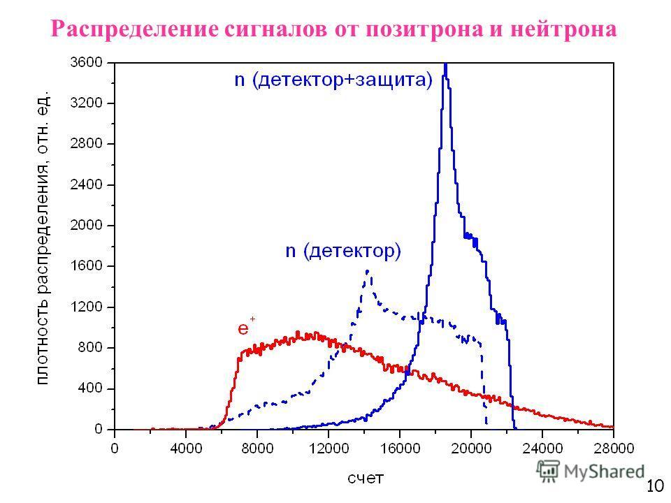 10 Распределение сигналов от позитрона и нейтрона