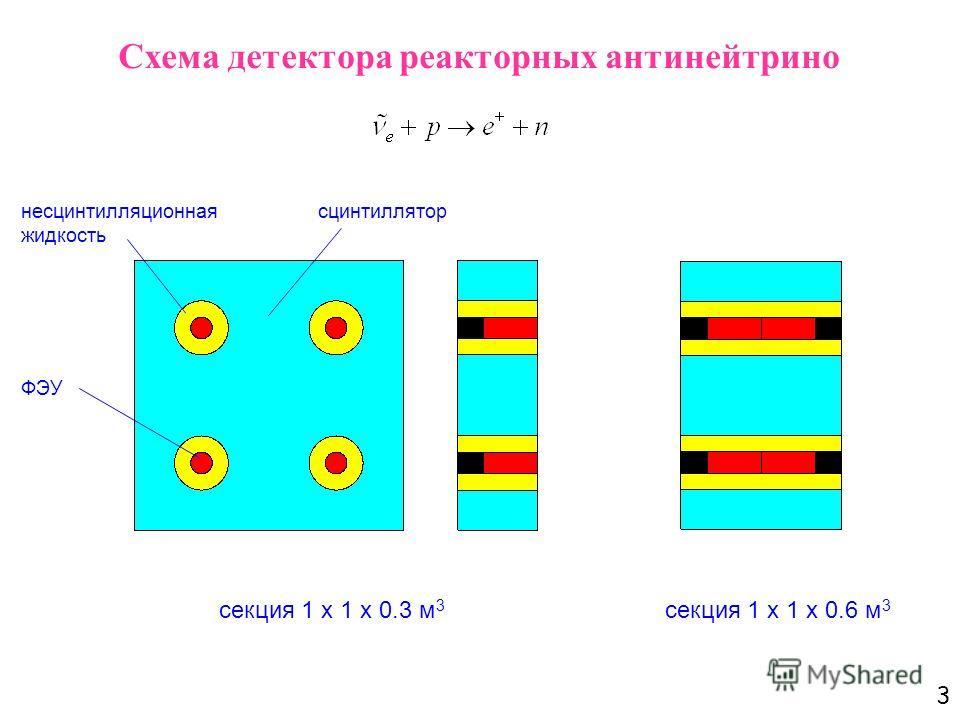 3 Схема детектора реакторных антинейтрино секция 1 х 1 х 0.3 м 3 секция 1 х 1 х 0.6 м 3 сцинтиллятор несцинтилляционная жидкость ФЭУ