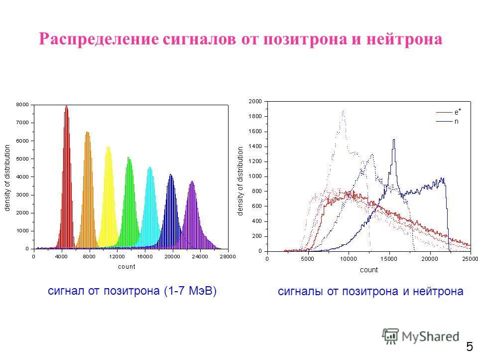 5 Распределение сигналов от позитрона и нейтрона сигнал от позитрона (1-7 МэВ) сигналы от позитрона и нейтрона