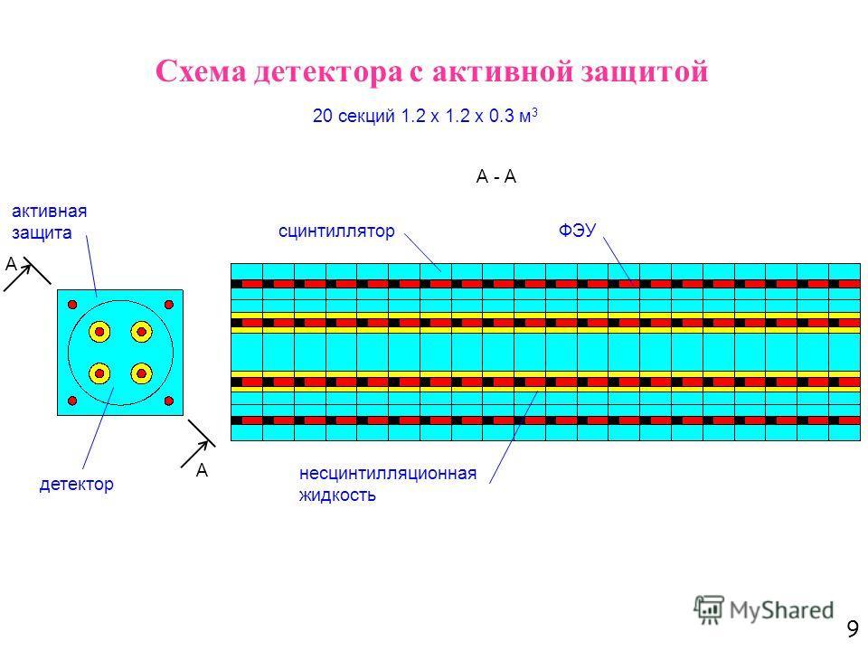 9 Схема детектора с активной защитой сцинтиллятор 20 секций 1.2 х 1.2 х 0.3 м 3 ФЭУ активная защита детектор несцинтилляционная жидкость А - А А А