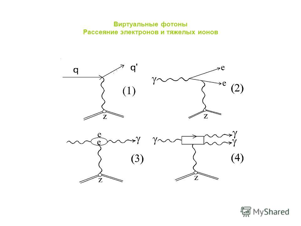 Виртуальные фотоны Рассеяние электронов и тяжелых ионов
