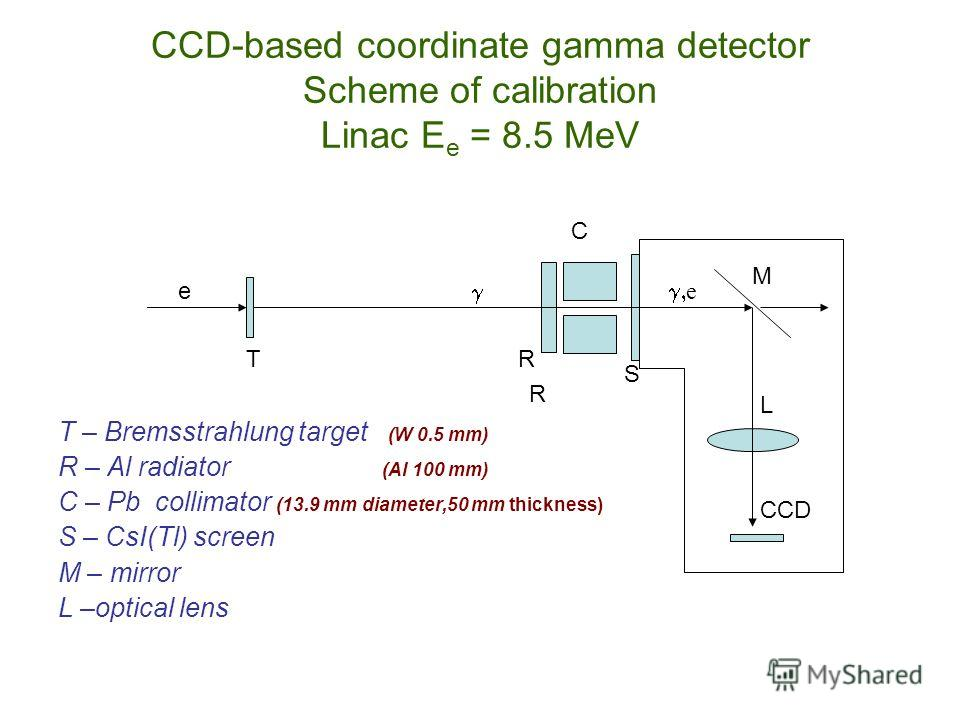T R R C S M L CCD e e CCD-based coordinate gamma detector Scheme of calibration Linac E e = 8.5 MeV T – Bremsstrahlung target (W 0.5 mm) R – Al radiator (Al 100 mm) C – Pb collimator (13.9 mm diameter,50 mm thickness) S – CsI(Tl) screen M – mirror L