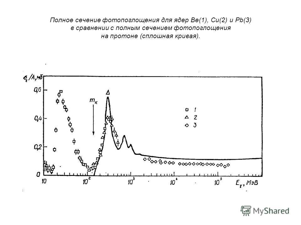 Полное сечение фотопоглощения для ядер Be(1), Cu(2) и Pb(3) в сравнении с полным сечением фотопоглощения на протоне (сплошная кривая).