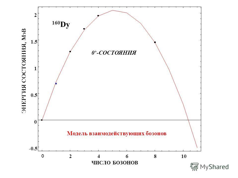ЭНЕРГИЯ СОСТОЯНИЯ, МэВ ЧИСЛО БОЗОНОВ 0 + -СОСТОЯНИЯ 160 Dy Модель взаимодействующих бозонов