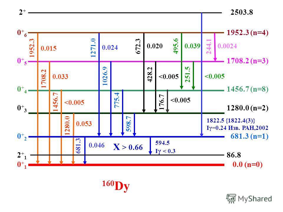 1952.3 (n=4) 1708.2 (n=3) 1456.7 (n=8) 1280.0 (n=2) 681.3 (n=1) 86.8 0.0 (n=0) 0+60+50+40+30+22+10+10+60+50+40+30+22+10+1 160 Dy 0.015 0.033