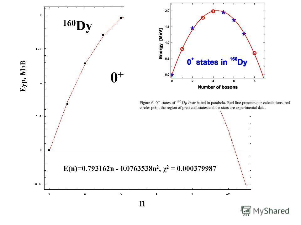 n Eур, МэВ 0 + - состояния 160 Dy E(n)=0.793162n - 0.0763538n 2, χ 2 = 0.000379987