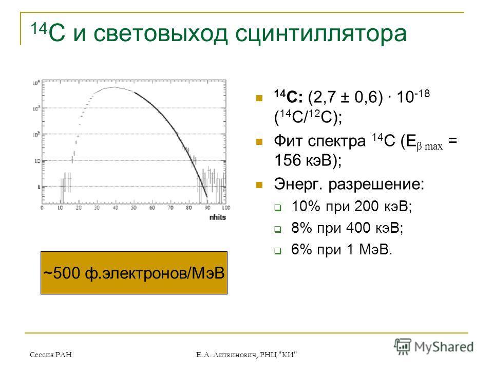 Сессия РАН Е.А. Литвинович, РНЦ КИ 14 C и световыход сцинтиллятора 14 C: (2,7 ± 0,6) · 10 -18 ( 14 C/ 12 C); Фит спектра 14 C (E β max = 156 кэВ); Энерг. разрешение: 10% при 200 кэВ; 8% при 400 кэВ; 6% при 1 МэВ. ~500 ф.электронов/МэВ