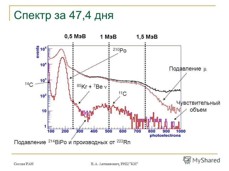 Сессия РАН Е.А. Литвинович, РНЦ КИ Спектр за 47,4 дня 11 C 85 Kr + 7 Be ν 14 C 210 Po Чувствительный объем Подавление μ Подавление 214 BiPo и производных от 222 Rn 0,5 МэВ 1 МэВ1,5 МэВ