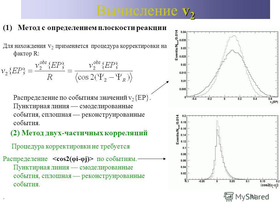 11 v 2 Вычисление v 2 (1) Метод с определением плоскости реакции (2) Метод двух-частичных корреляций Для нахождения v 2 применяется процедура корректировки на фактор R: Распределение по событиям значений v 2 {EP}. Пунктирная линия смоделированные соб