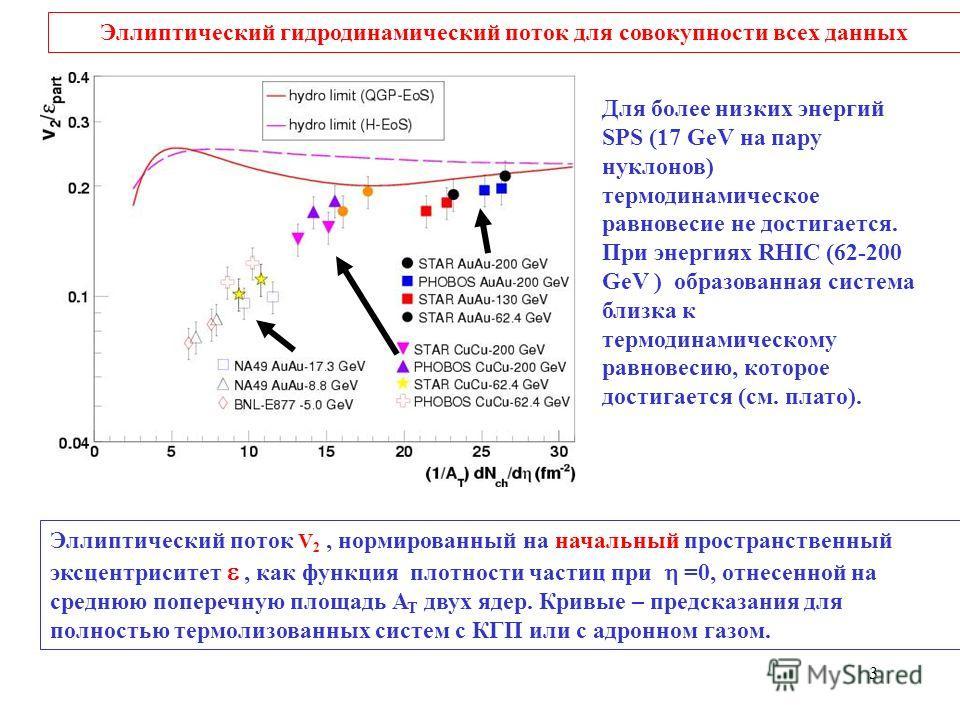 3 Эллиптический гидродинамический поток для совокупности всех данных Эллиптический поток V 2, нормированный на начальный пространственный эксцентриситет, как функция плотности частиц при =0, отнесенной на среднюю поперечную площадь A T двух ядер. Кри