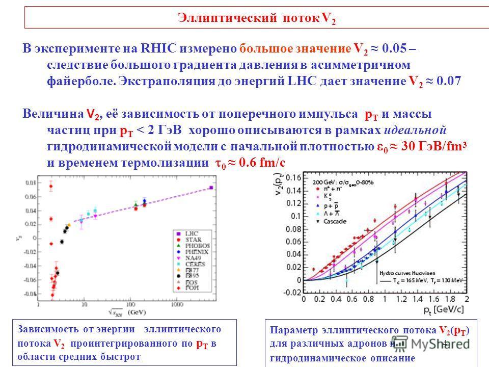 4 Эллиптический поток V 2 В эксперименте на RHIC измерено большое значение V 2 0.05 – следствие большого градиента давления в асимметричном файерболе. Экстраполяция до энергий LHC дает значение V 2 0.07 Величина V 2, её зависимость от поперечного имп