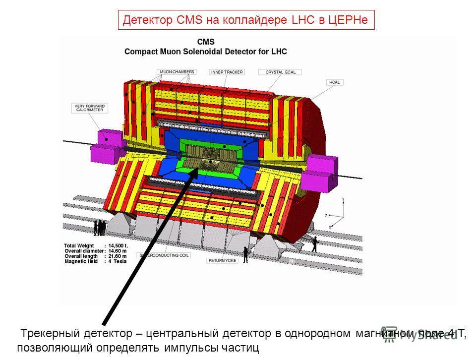 5 Детектор CMS на коллайдере LHC в ЦЕРНе Трекерный детектор – центральный детектор в однородном магнитном поле 4 Т, позволяющий определять импульсы частиц