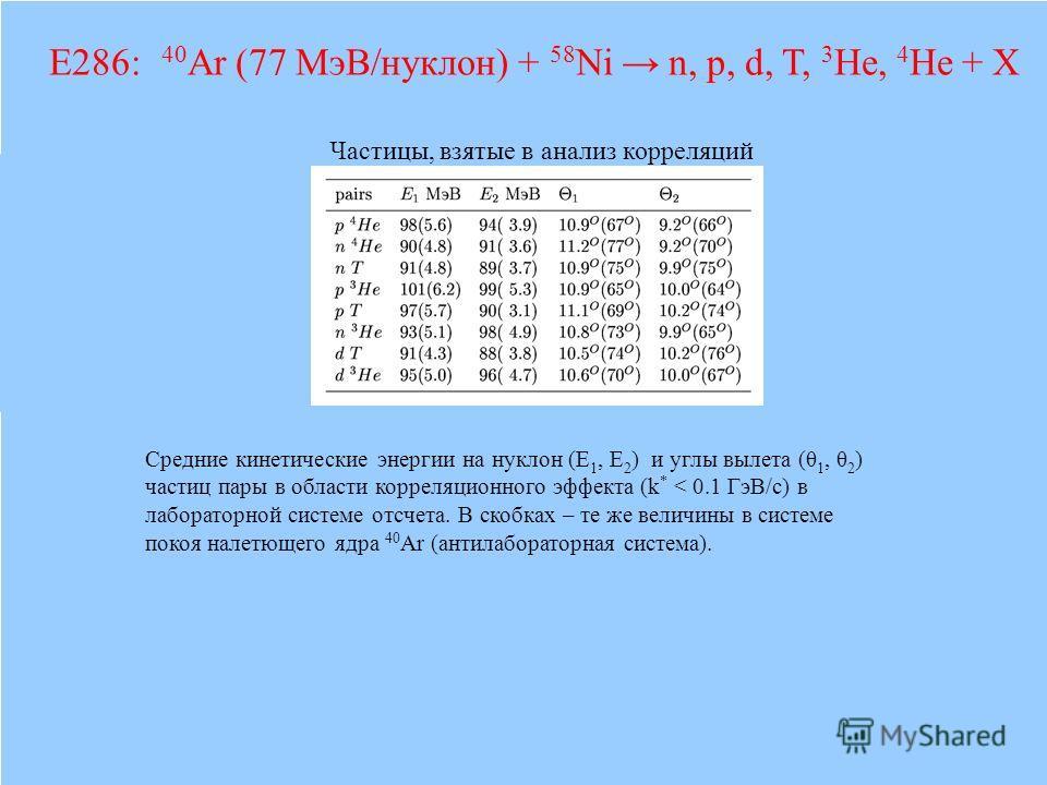 Средние кинетические энергии на нуклон (E 1, E 2 ) и углы вылета (θ 1, θ 2 ) частиц пары в области корреляционного эффекта (k * < 0.1 ГэВ/с) в лабораторной системе отсчета. В скобках – те же величины в системе покоя налетющего ядра 40 Ar (антилаборат
