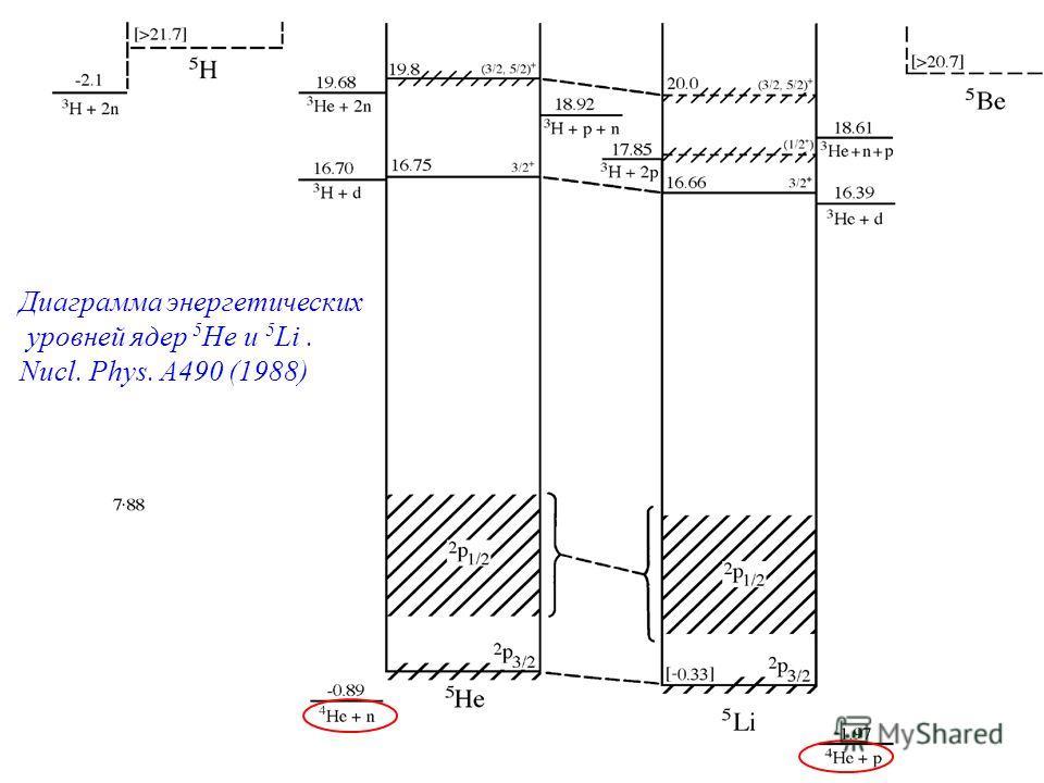 Диаграмма энергетических уровней ядер 5 He и 5 Li. Nucl. Phys. A490 (1988)