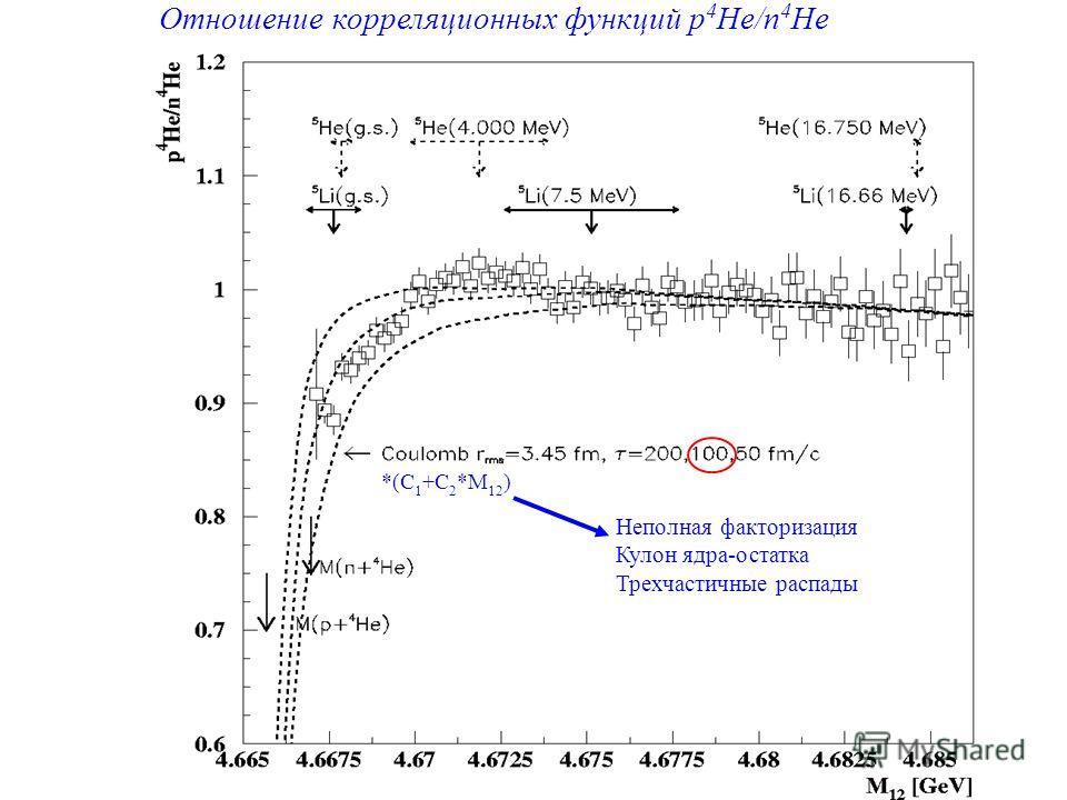 Отношение корреляционных функций p 4 He/n 4 He *(C 1 +C 2 *M 12 ) Неполная факторизация Кулон ядра-остатка Трехчастичные распады