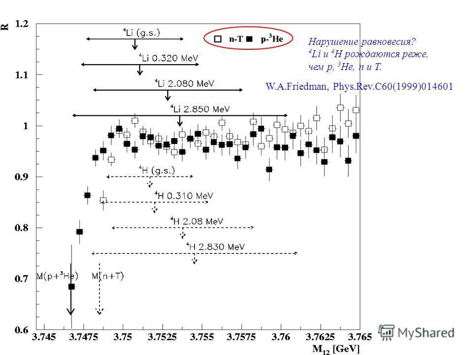Нарушение равновесия? 4 Li и 4 H рождаются реже, чем p, 3 He, n и T. W.A.Friedman, Phys.Rev.C60(1999)014601
