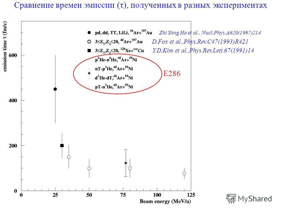 E286 Zhi Yong He et al., Nucl.Phys.A620(1997)214 D.Fox et al.,Phys.Rev.C47(1993)R421 Y.D.Kim et al.,Phys.Rev.Lett.67(1991)14 Сравнение времен эмиссии (τ), полученных в разных экспериментах