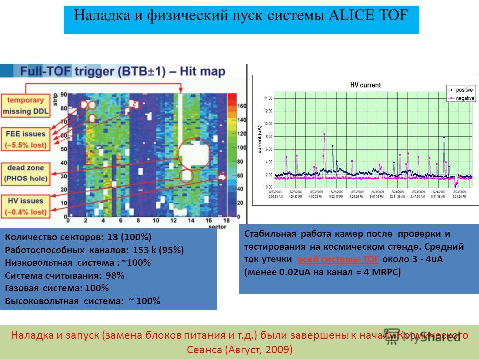 Наладка и физический пуск системы ALICE TOF Наладка и запуск (замена блоков питания и т.д.) были завершены к началу Космического Сеанса (Август, 2009) Количество секторов: 18 (100%) Работоспособных каналов: 153 k (95%) Низковольтная система : ~100% С