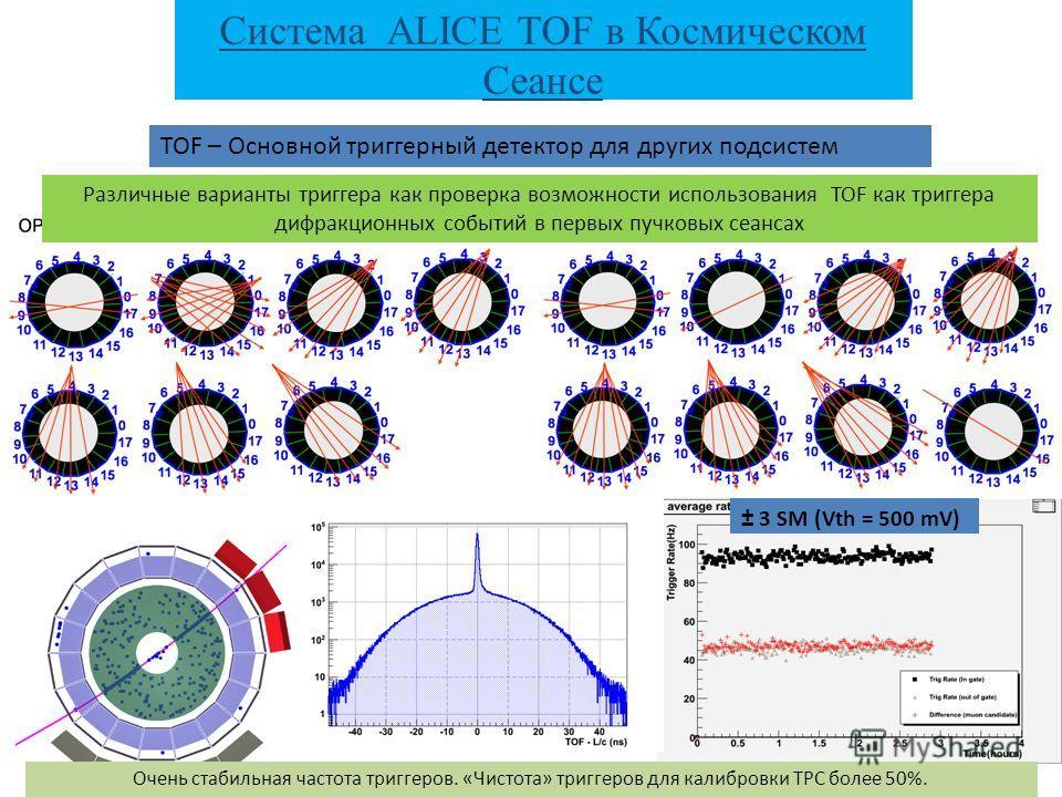 TOF – Основной триггерный детектор для других подсистем ± 3 SM (Vth = 500 mV) Очень стабильная частота триггеров. «Чистота» триггеров для калибровки TPC более 50%. Система ALICE TOF в Космическом Сеансе Различные варианты триггера как проверка возмож