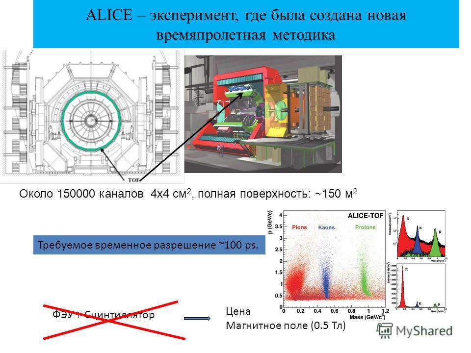 ALICE – эксперимент, где была создана новая времяпролетная методика Около 150000 каналов 4x4 см 2, полная поверхность: ~150 м 2 ФЭУ + Сцинтиллятор Цена Магнитное поле (0.5 Тл) Требуемое временное разрешение ~100 ps.