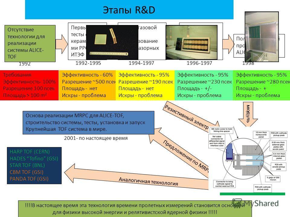 Выбор газовой смеси, использование многозазорных камер, Первые тесты с керамически ми PPC в ИТЭФ Этапы R&D 1992 Отсутствие технологии для реализации системы ALICE- TOF 1992-19951994-1997 Первый 32 канальный полностью оснащенный электроникой 1996-1997