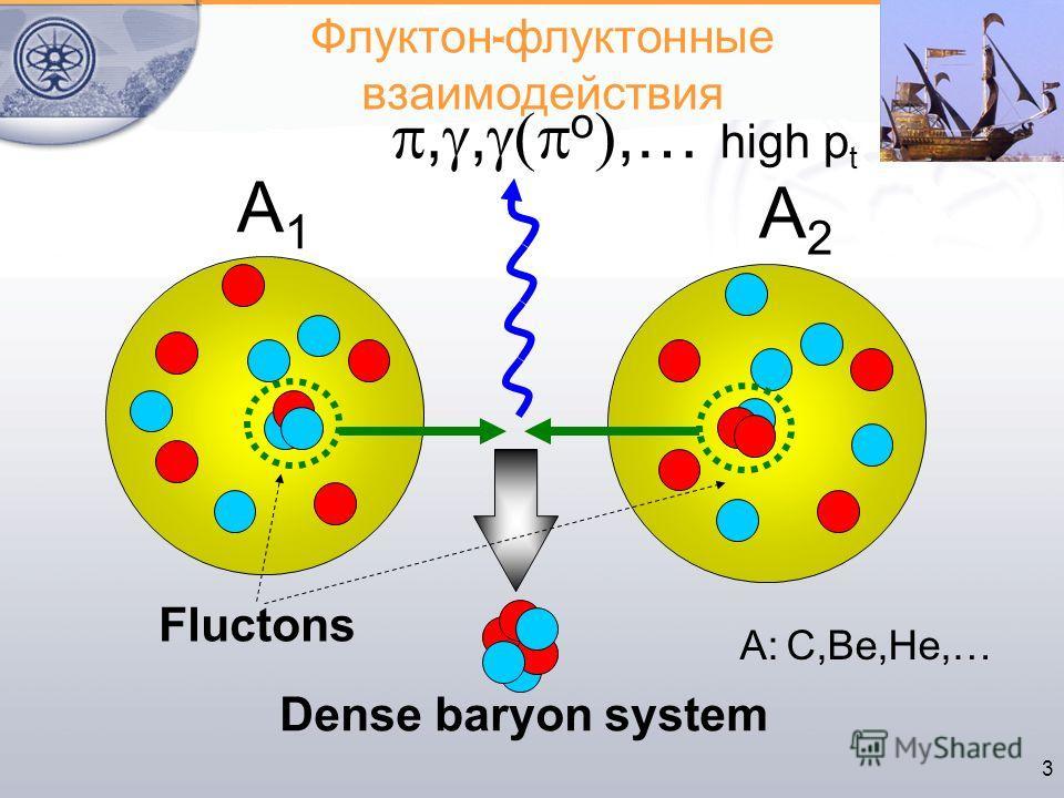 3,, o,… high p t А2А2 Fluctons Dense baryon system Флуктон - флуктонные взаимодействия А: С,Ве,Не,… А1А1