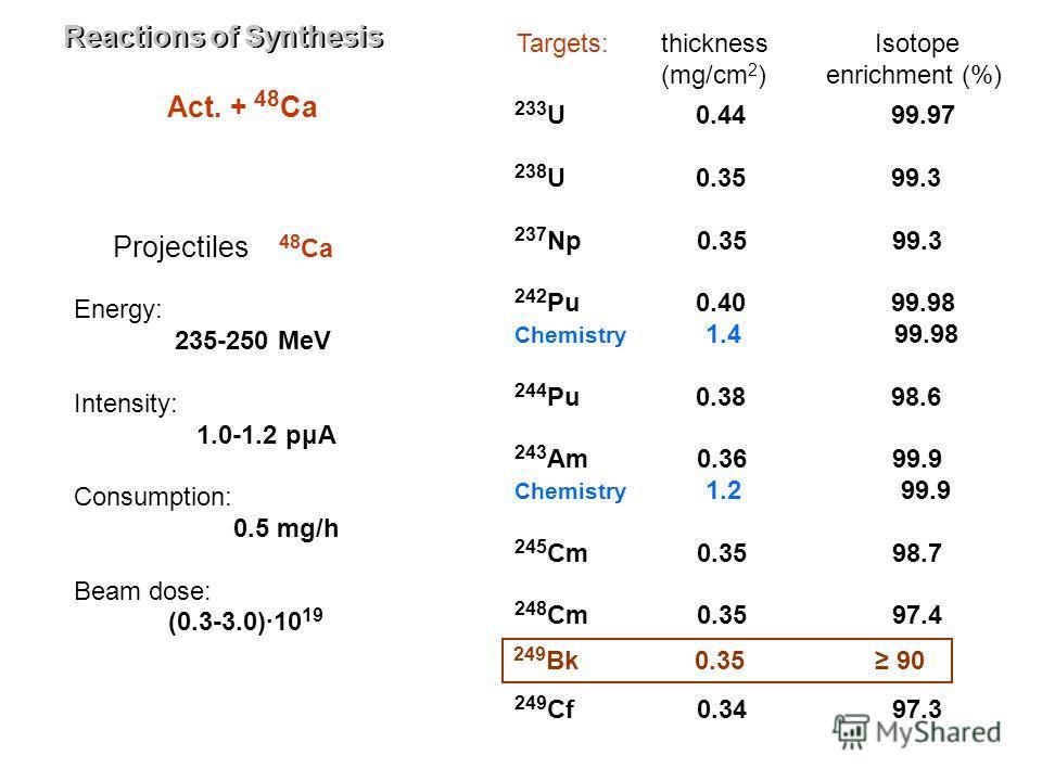 Act. + 48 Ca Targets:thickness (mg/cm 2 ) Isotope enrichment (%) 233 U 0.44 99.97 238 U 0.35 99.3 237 Np 0.35 99.3 242 Pu 0.40 99.98 Chemistry 1.4 99.98 244 Pu 0.38 98.6 243 Am 0.36 99.9 Chemistry 1.2 99.9 245 Cm 0.35 98.7 248 Cm 0.35 97.4 249 Cf 0.3